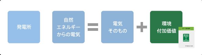 グリーン電力_図01