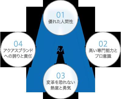 アクアスバリュー概念図